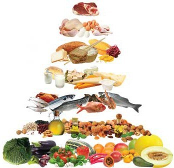 mediterranean-food-pyramid-kouklotopos1